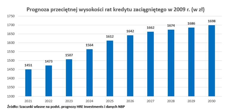 Raty dla kredytu z 2009 r.