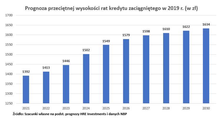 Raty dla kredytu z 2019 r.