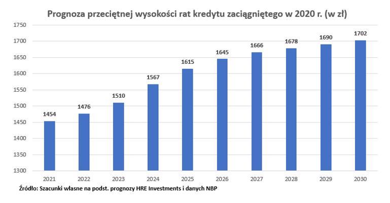 Raty dla kredytu z 2020 r.
