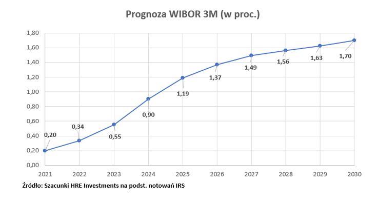 Stawki WIBOR pozostaną niskie
