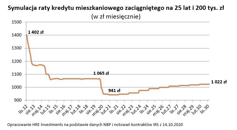 rata kredytu na 25 lat i 200 tys. zł