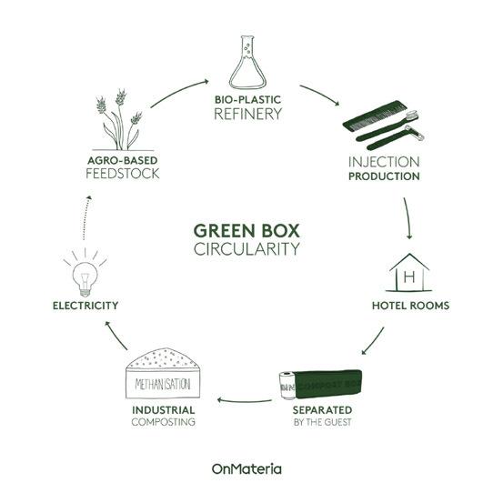 The Green Box schemat cyrkularny