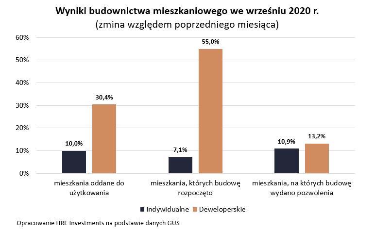 Wyniki budownictwa - wrzesień 2020 r.