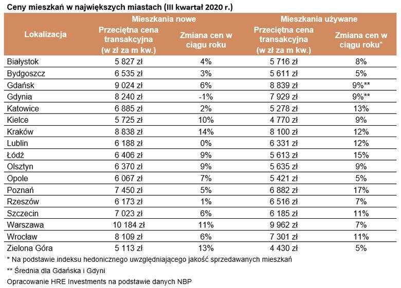 Ceny mieszkań w największych miastach