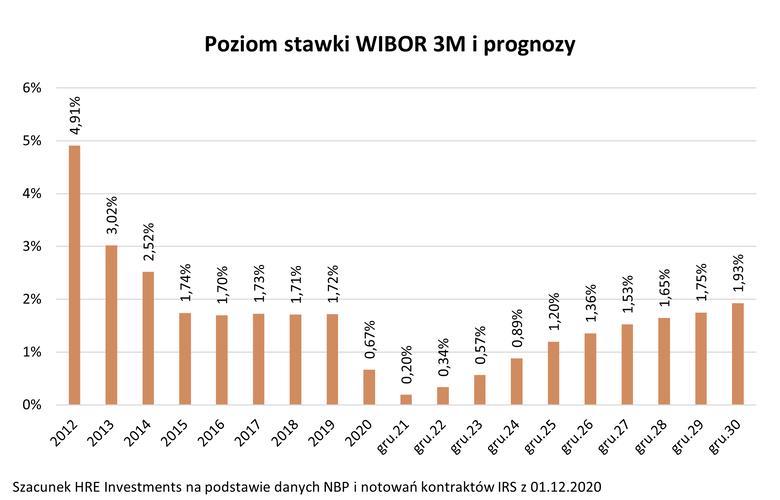 Poziom stawki WIBOR 3M
