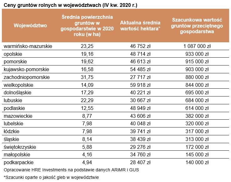 Ceny gruntów rolnych w województwach