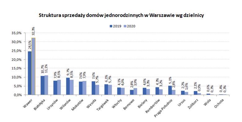 sprzedaż w Warszawie