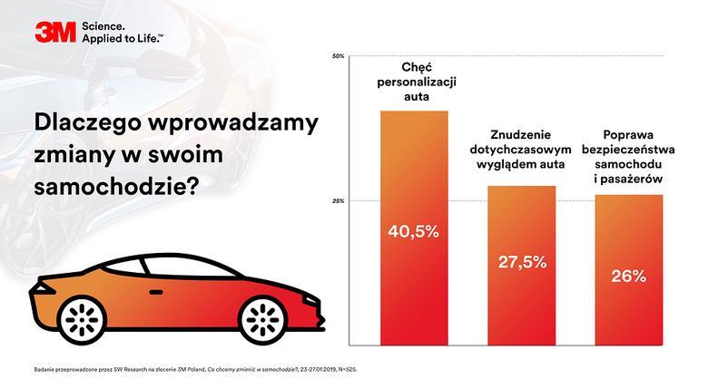 co zmieniamy w autach