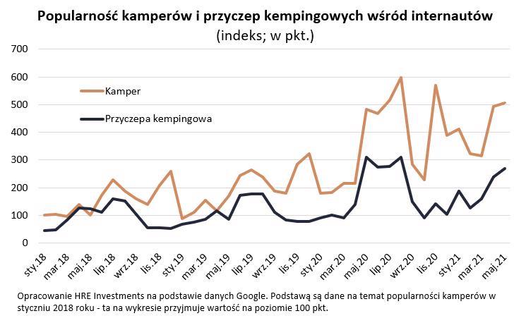 Popularność kamperów i przyczep
