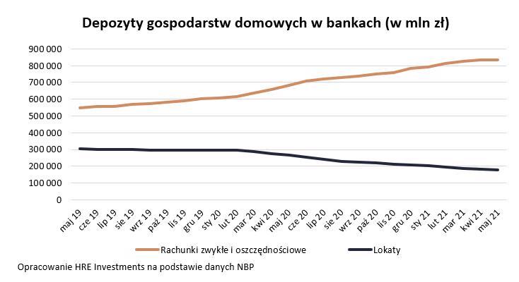 Depozyty gospodarstw domowych w bankach