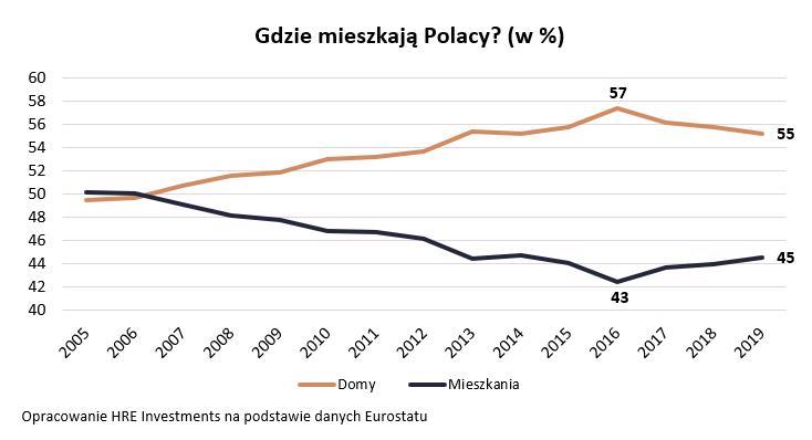 Gdzie mieszkają Polacy (w %)